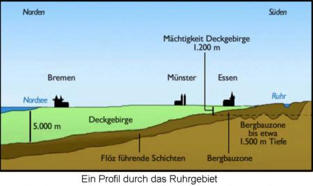 Steinkohleabbau Ruhrgebiet