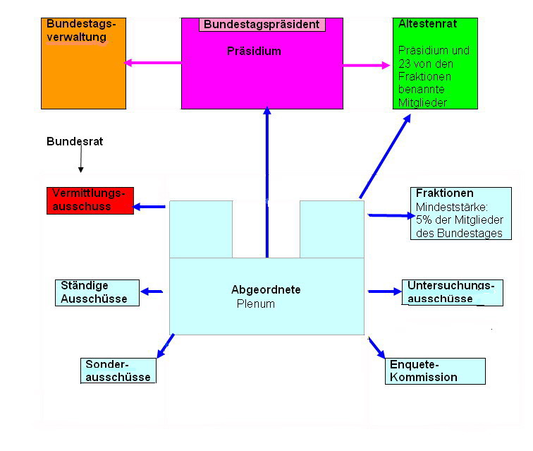 Organisation des Deutschen Bundestages - Graphische Darstellung ...