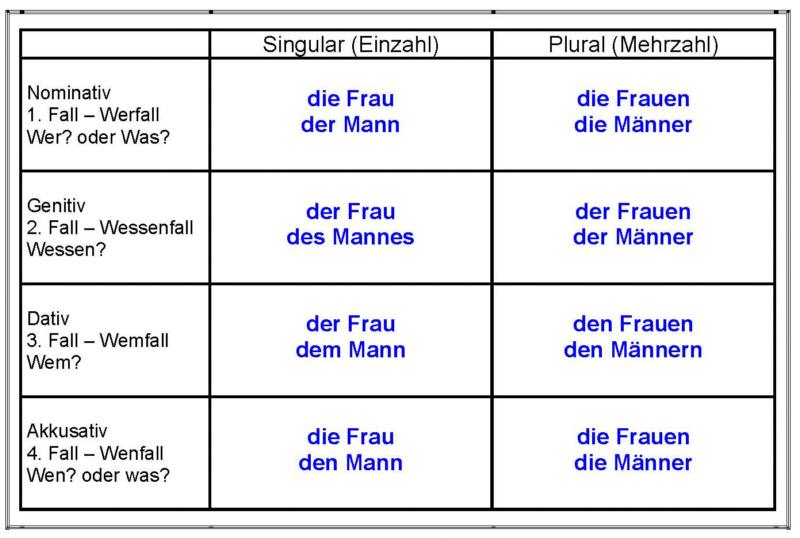 Vier Fälle - Arbeitsblatt 1 - Lösung - Medienwerkstatt-Wissen © 2006 ...