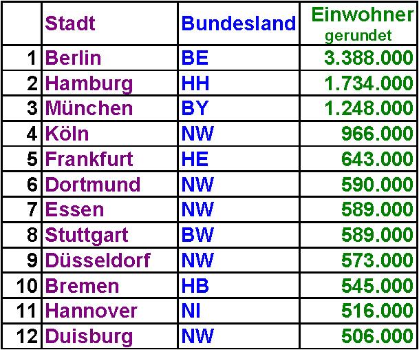 größte stadt deutschland einwohnerzahl