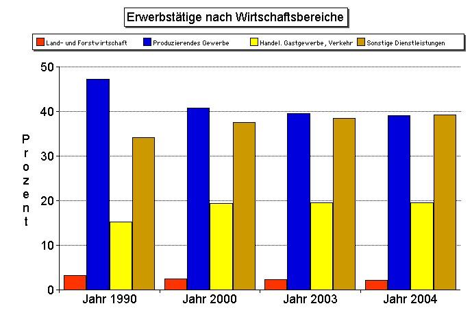 wirtschaftssektoren in deutschland