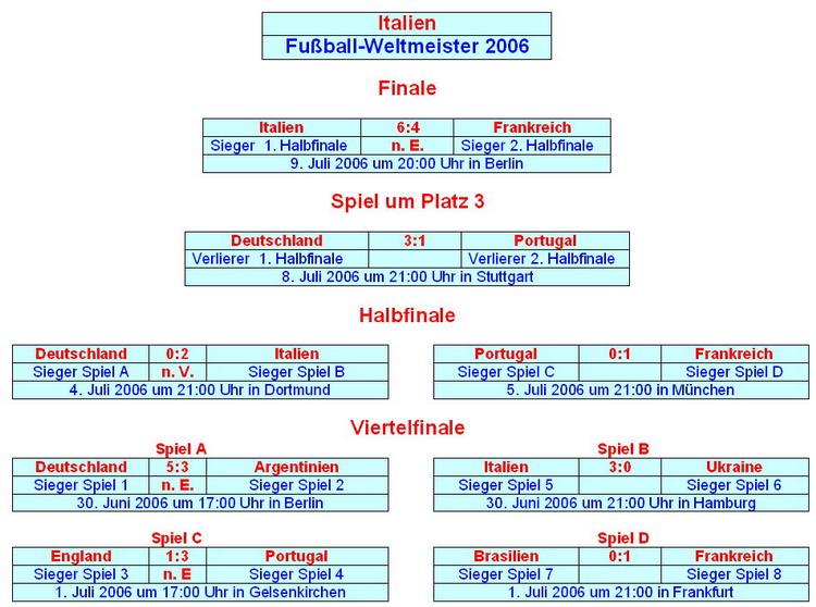 liste weltmeister fußball