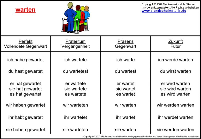 Zeitformen: warten - Medienwerkstatt-Wissen © 2006-2017