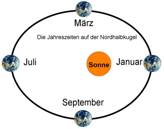 Die Entstehung der Jahreszeiten - Medienwerkstatt-Wissen © 2006-2017 ...