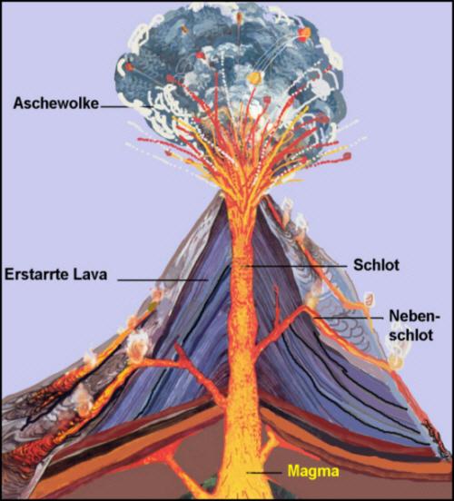 vulkane allgemein  medienwerkstattwissen © 20062021