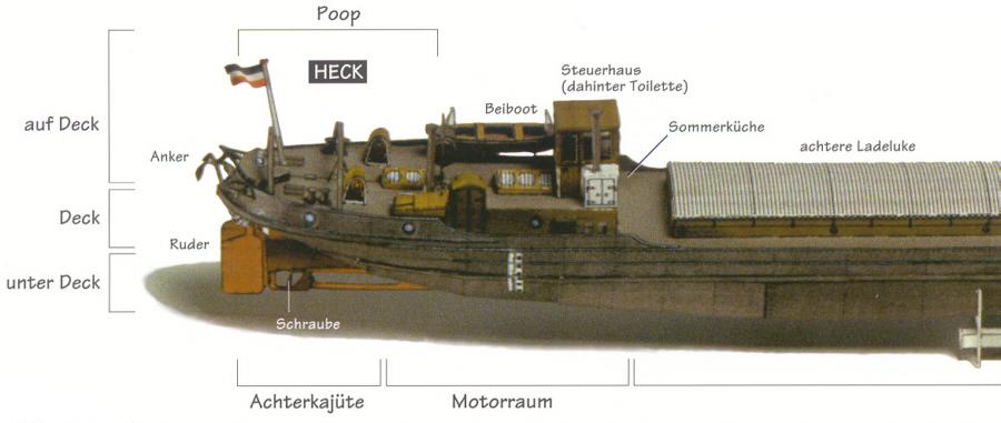 Deckaufbau Auf Dem Vorschiff