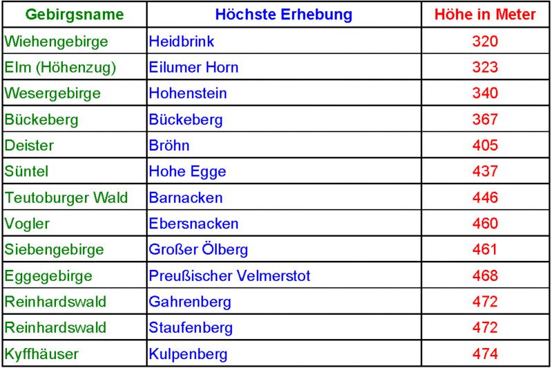 Mittelgebirge Deutschland Karte.Deutsche Mittelgebirge Gebirgsname Und Höchste Erhebung