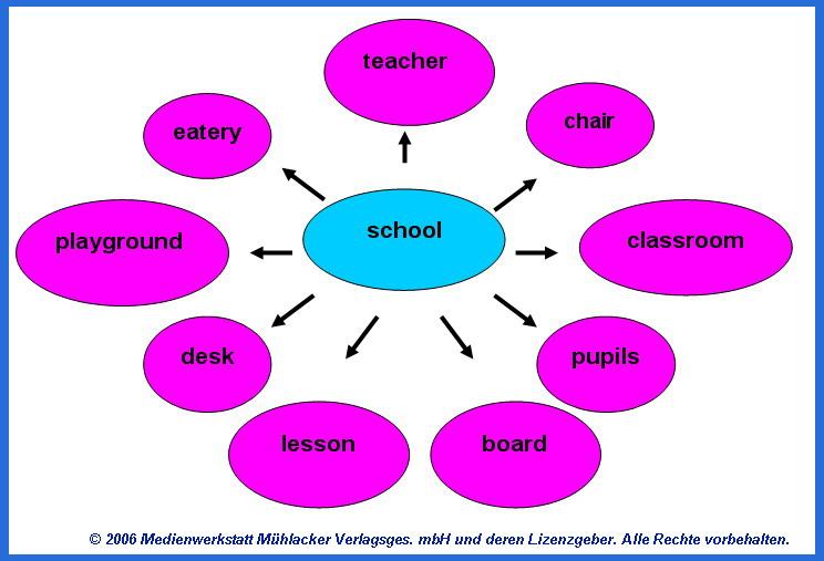 the school word web medienwerkstatt wissen 2006 2017